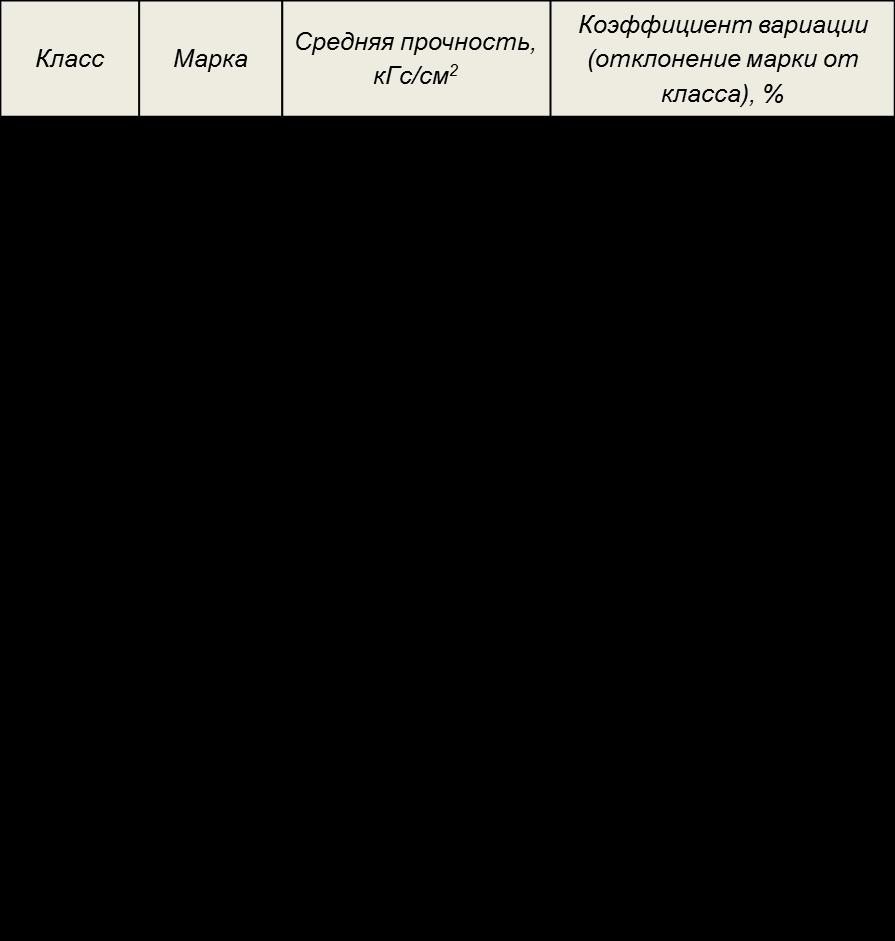 Бетон б10 марка сертификат соответствия на раствор готовый цементный