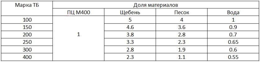 Таблица с составом товарного бетона