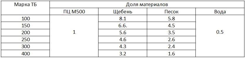 Пропорции марочного бетона