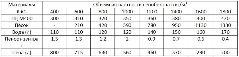 Состав пеноблока: пропорции