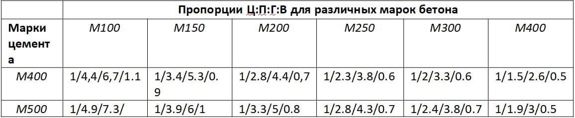пропорции бетона м100 на 1м3