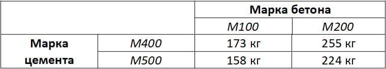 Расчет количества цемента на 1 м3 бетонной смеси