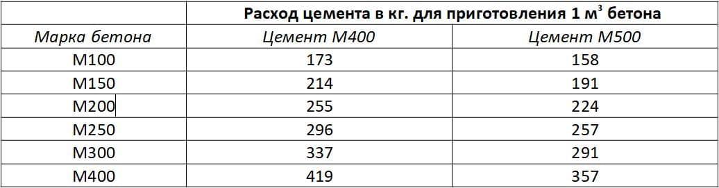 количество цемента на 1м3 бетона м200